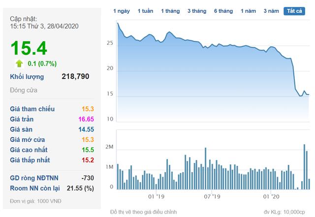 """Dragon Capital """"cắt lỗ"""" sau 2 năm đầu tư vào CenLand (CRE) - Ảnh 1."""