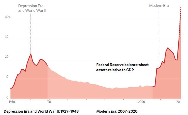Kích thích nền kinh tế bằng những biện pháp lớn chưa từng thấy, Fed đang phá vỡ những quy tắc trăm năm tuổi và viết lại khái niệm NHTW - Ảnh 1.