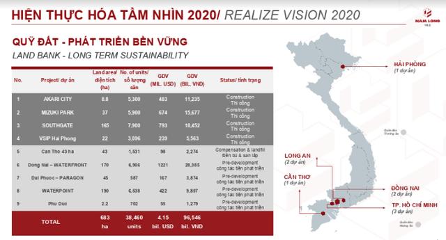 """Nam Long: """"Của để dành"""" 681 ha đất và hoạt động bán hàng mạnh mẽ năm 2019 giúp công ty đứng vững trong tương lai - Ảnh 2."""