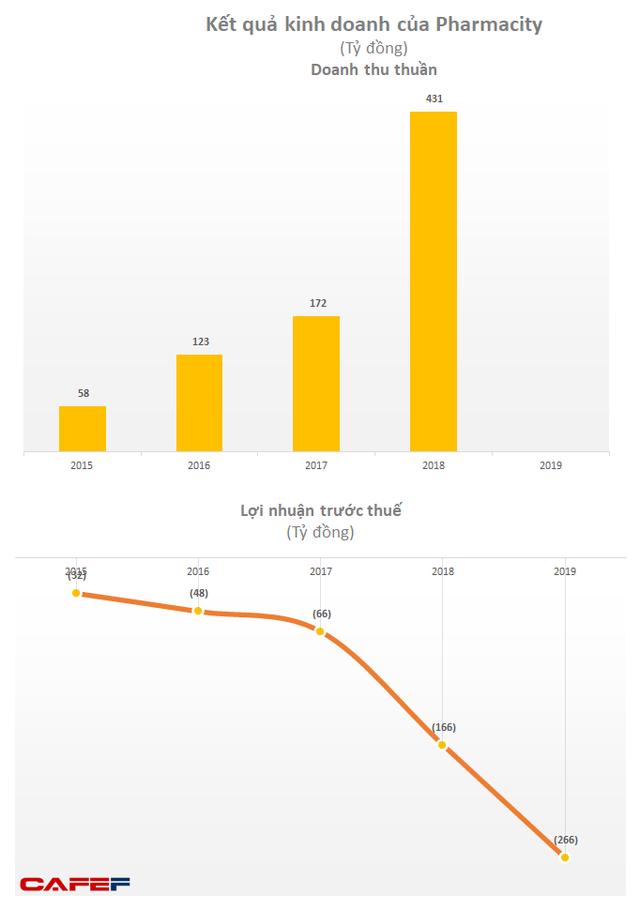 Chuỗi nhà thuốc Pharmacity lỗ ròng 265 tỷ trong năm 2019 - Ảnh 1.