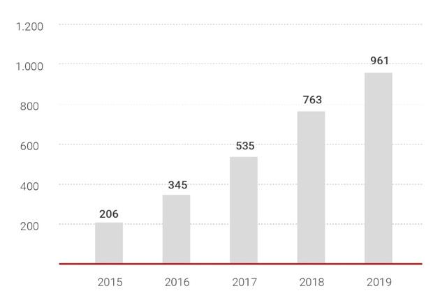 """Nam Long: """"Của để dành"""" 681 ha đất và hoạt động bán hàng mạnh mẽ năm 2019 giúp công ty đứng vững trong tương lai - Ảnh 1."""