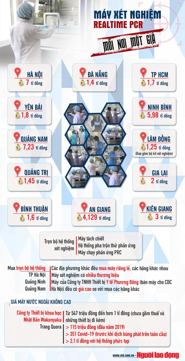 [Infographic] Sau vụ thổi giá máy xét nghiệm Covid-19 ở Hà Nội, lộ bất thường tại nhiều địa phương  - Ảnh 1.