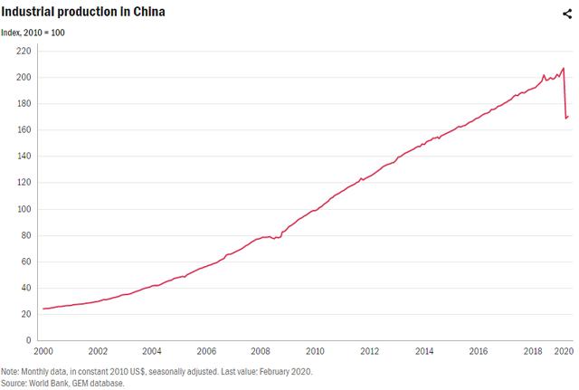 Covid-19: Đứt gãy chuỗi cung ứng toàn cầu có thể làm giảm đáng kể tiềm năng công nghiệp hóa của Việt Nam trong nhiều năm tới - Ảnh 1.