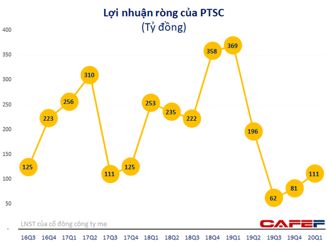 Kỹ thuật dầu khí Việt Nam (PVS): Quý 1 lãi 121 tỷ đồng giảm 68% so với cùng kỳ - Ảnh 3.