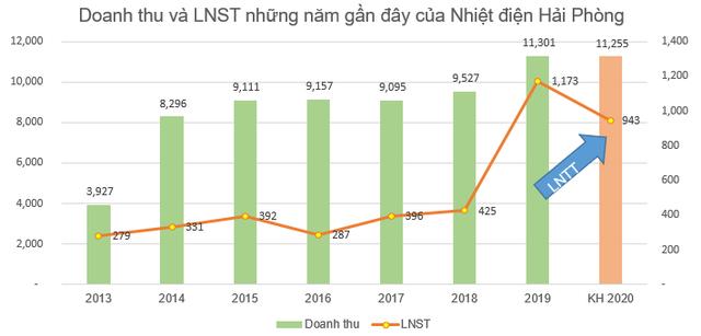 Nhiệt điện Hải Phòng (HND) đặt mục tiêu đạt 943 tỷ đồng lợi nhuận trước thuế năm 2020 - Ảnh 1.