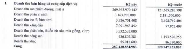 Mía đường Sơn La (SLS) báo lãi quý 3 niên độ 2019-2020 gấp 5 lần cùng kỳ - Ảnh 1.