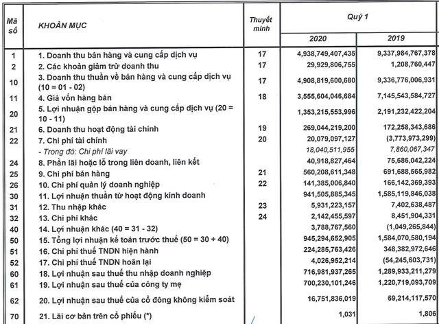 Chịu ảnh hưởng kép từ Nghị định 100 và Covid-19, lợi nhuận quý 1 Sabeco thấp nhất trong nhiều năm - Ảnh 3.