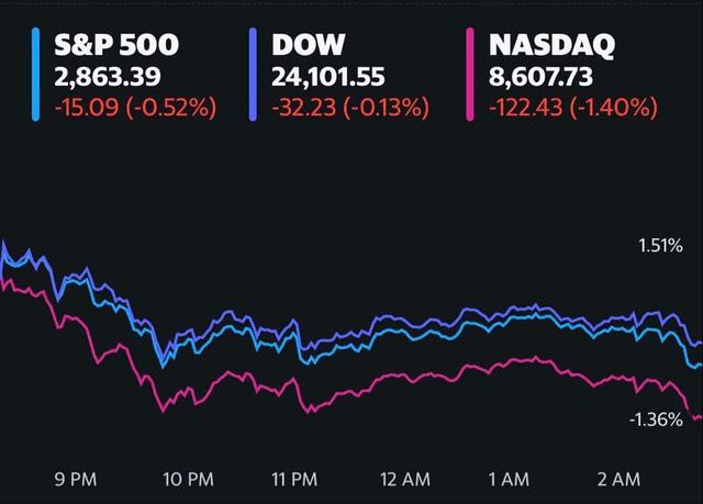 Hoạt động kinh doanh ở 1 số bang mở cửa trở lại, Dow Jones dù giảm điểm nhưng vẫn ghi nhận 4 phiên liên tiếp khởi sắc  - Ảnh 1.