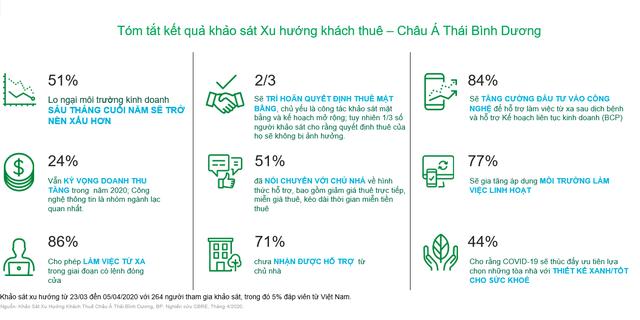 CBRE: 61% khách thuê mặt bằng kinh doanh tại Việt Nam chưa nhận được hỗ trợ từ chủ nhà - Ảnh 1.
