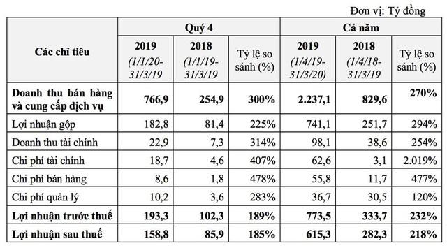 TCH: Bất động sản và ô tô đều khởi sắc, lợi nhuận quý 4 đạt 159 tỷ đồng, tăng 85% so với cùng kỳ. - Ảnh 1.