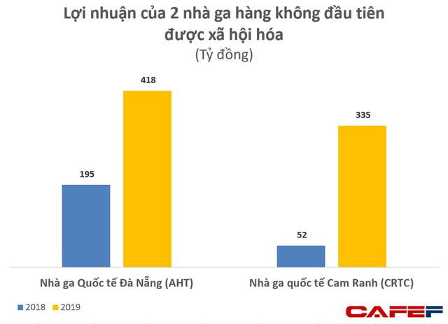 Phá thế độc quyền hàng không của ACV: 2 nhà ga quốc tế Đà Nẵng, Cam Ranh lãi 750 tỷ đồng trong năm 2019 - Ảnh 1.  Phá thế độc quyền hàng không của ACV: 2 nhà ga quốc tế Đà Nẵng, Cam Ranh lãi 750 tỷ đồng trong năm 2019 photo 1 15881464405211257656120