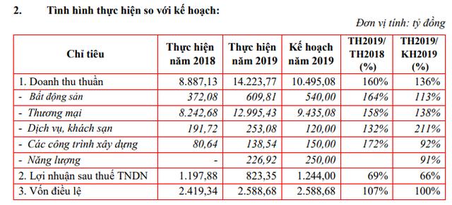 Sao Mai Group (ASM): Kế hoạch lãi sau thuế năm 2020 tăng 6% lên 870 tỷ đồng - Ảnh 1.