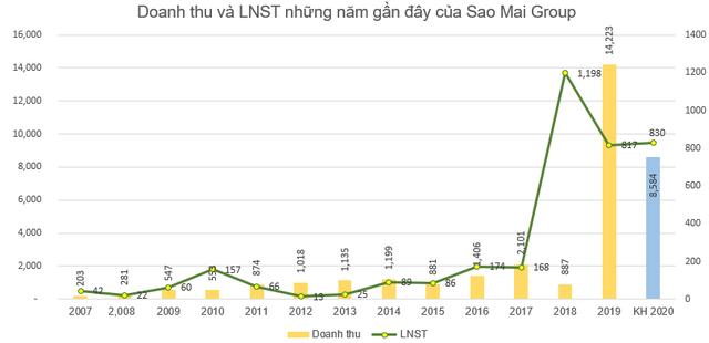Sao Mai Group (ASM): Kế hoạch lãi sau thuế năm 2020 tăng 6% lên 870 tỷ đồng - Ảnh 3.
