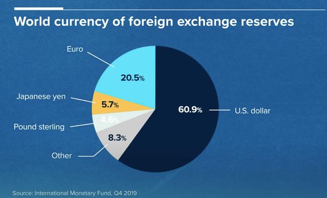 Tại sao giá trị của đồng USD vẫn đứng vững khi Covid-19 tạo sóng gió lớn cho thị trường?  - Ảnh 2.