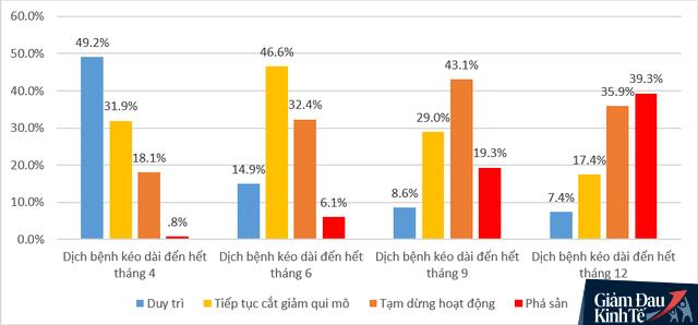 Ngủ đông, giảm lương, chuyển đổi mô hình... , đâu là giải pháp được nhiều doanh nghiệp Việt lựa chọn nhất giữa đại dịch Covid-19? - Ảnh 2.