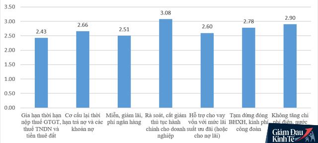 Ngủ đông, giảm lương, chuyển đổi mô hình... , đâu là giải pháp được nhiều doanh nghiệp Việt lựa chọn nhất giữa đại dịch Covid-19? - Ảnh 3.