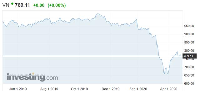 Dư nợ margin toàn thị trường giảm mạnh ngay khi VN-Index tạo đáy 662 điểm vào cuối quý 1 - Ảnh 1.