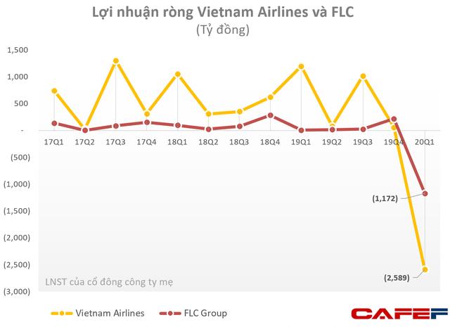 Hoạt động hàng không gặp khó, Vietnam Airlines và FLC Group lỗ vài nghìn tỷ trong quý 1 - Ảnh 1.