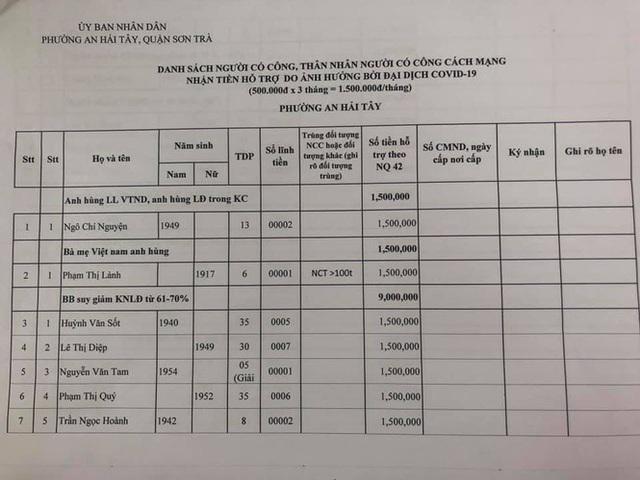 Đà Nẵng bắt đầu chi tiền hỗ trợ do ảnh hưởng dịch COVID-19 - Ảnh 2.  Đà Nẵng bắt đầu chi tiền hỗ trợ do ảnh hưởng dịch COVID-19 photo 1 1588206142251628635321
