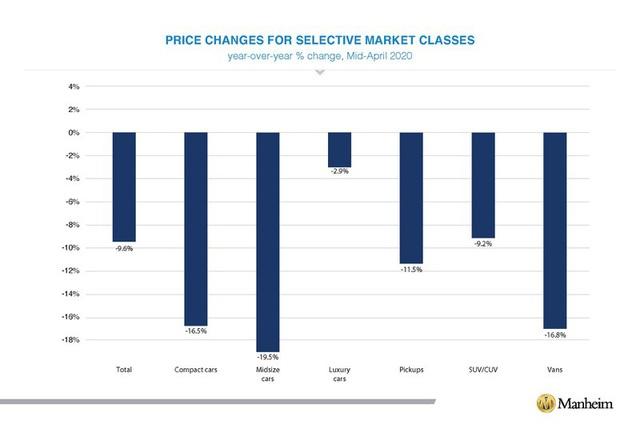 Thị trường xe cũ năm 2020 khủng hoảng nghiêm trọng - Ảnh 1.