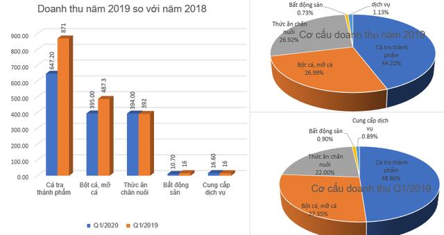 Ảnh hưởng từ dịch bệnh Covid-19 đến xuất khẩu, IDI báo lãi quý 1 giảm 91% so với cùng kỳ về mức 14 tỷ đồng - Ảnh 1.
