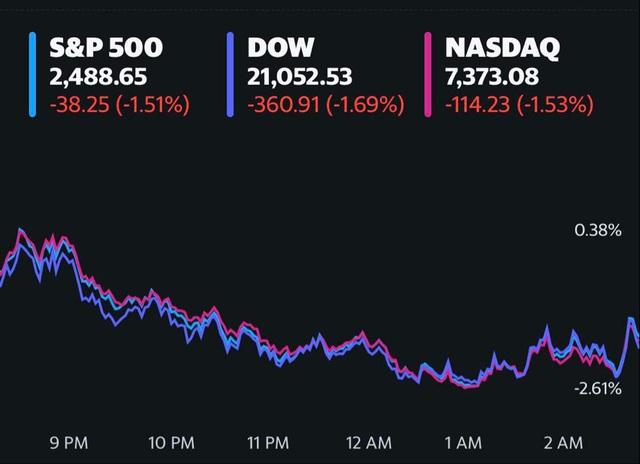 Dow Jones rớt hơn 300 điểm, Phố Wall tiếp tục trải qua một tuần đầy biến động do Covid-19 - Ảnh 1.
