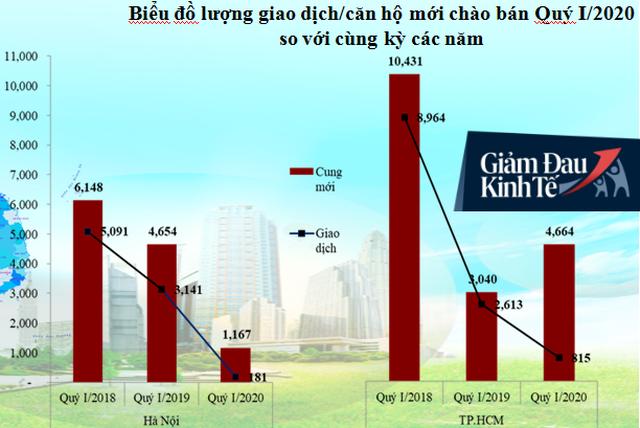Hà Nội: Lượng giao dịch chung cư chào bán mới giảm gần 30 lần so với cách đây 2 năm - Ảnh 1.