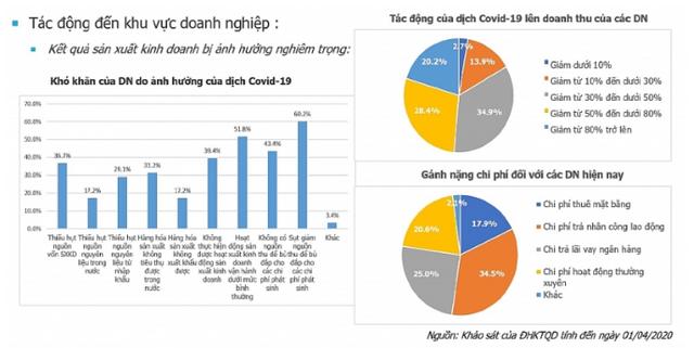 Nếu dịch Covid-19 kéo dài hết tháng 6, chỉ còn 15% DN duy trì hoạt động - Ảnh 1.