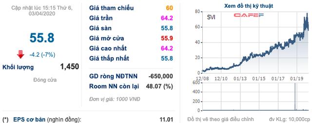 Chớp cơ hội mua sắm online đột biến mùa dịch, ông lớn Thái Lan tăng đầu tư vào Việt Nam, chi 500 tỷ  thâu tóm Bao bì Biên Hoà - Ảnh 2.