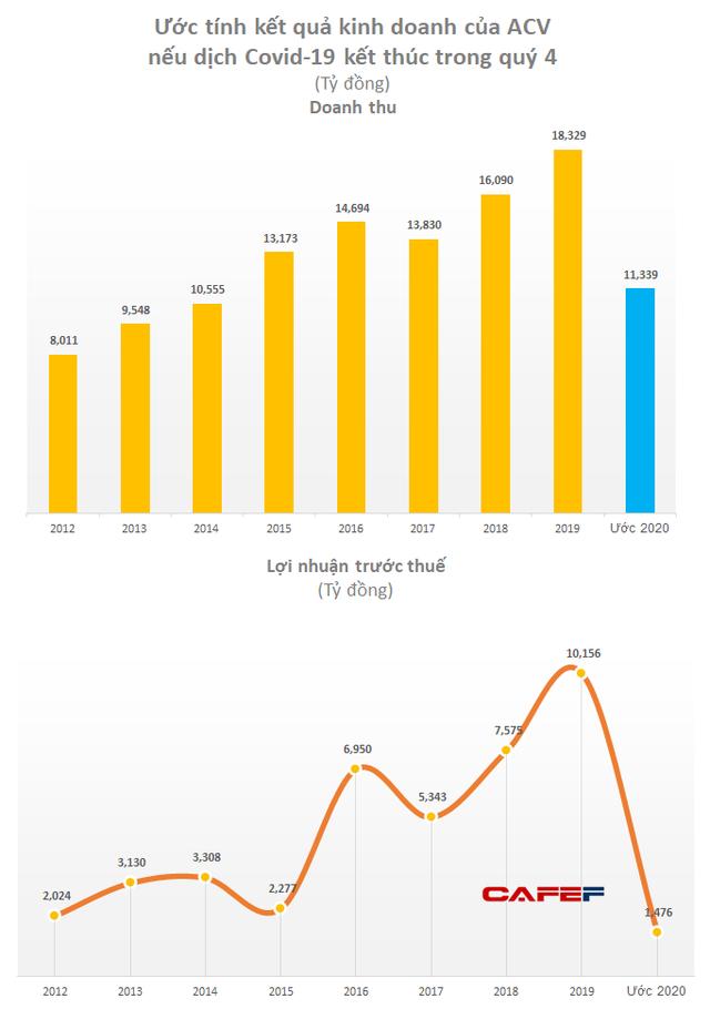 ACV: Lợi nhuận quý 1/2020 ước giảm 24% về 1.857 tỷ do ảnh hưởng COVID-19, lợi nhuận cả năm có thể chỉ bằng 14% so với kế hoạch - Ảnh 1.