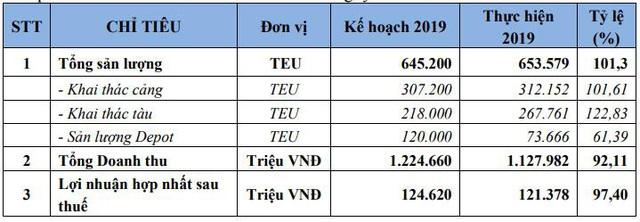 Vận tải và Xếp dỡ Hải An (HAH): Năm 2020 dự kiến doanh thu tăng 21%, lãi đi ngang - Ảnh 1.