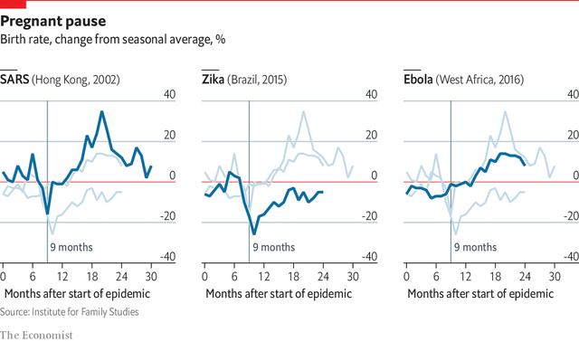 The Economist: Lệnh hạn chế ra khỏi nhà có làm dân số bùng nổ hậu đại dịch Covid-19? - Ảnh 2.