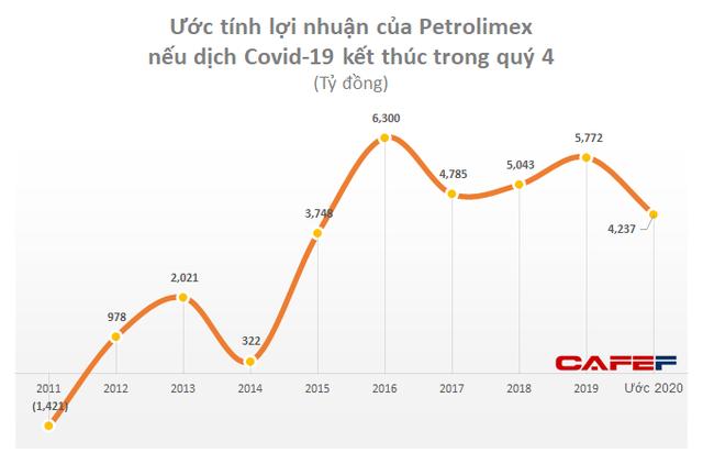 Petrolimex ước lỗ 572 tỷ trong quý 1/2020, doanh thu cả năm sụt giảm hơn 12.500 tỷ vì Covid-19 - Ảnh 1.
