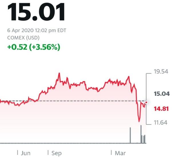 Cha giàu, Cha nghèo Robert Kiyosaki khuyên nhà đầu tư hãy mua mạnh vàng, bạc và bitcoin - Ảnh 2.