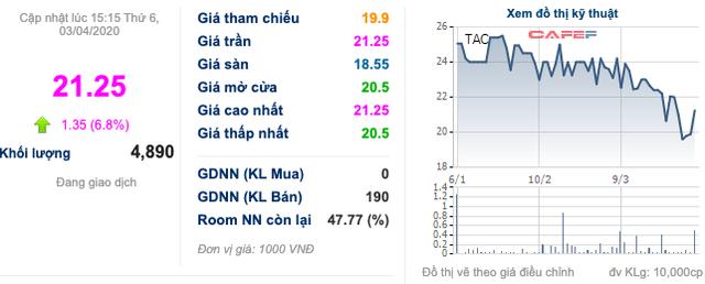 Dầu Thực vật Tường An (TAC): Lợi nhuận quý 1 tăng 22,5% lên 37 tỷ đồng, cổ phiếu bật tăng trần bất chấp cao điểm dịch COVID-19 - Ảnh 1.