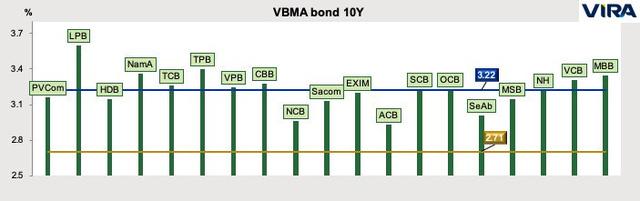 VIRA: Lạm phát sẽ giảm mạnh, lãi suất và tỷ giá liên ngân hàng tạo mặt bằng mới - Ảnh 3.