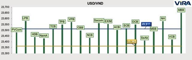 VIRA: Lạm phát sẽ giảm mạnh, lãi suất và tỷ giá liên ngân hàng tạo mặt bằng mới - Ảnh 4.
