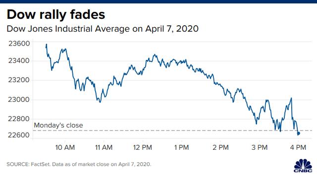 Tăng mạnh ở đầu phiên, Phố Wall bất ngờ quay đầu giảm điểm khi nhà đầu tư lo ngại về tác động kinh tế của dịch bệnh - Ảnh 1.