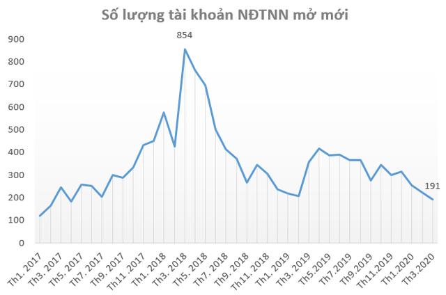 """Chứng khoán giảm kỷ lục trong tháng 3, nhà đầu tư nội ồ ạt mở tài khoản """"bắt đáy"""" - Ảnh 3."""