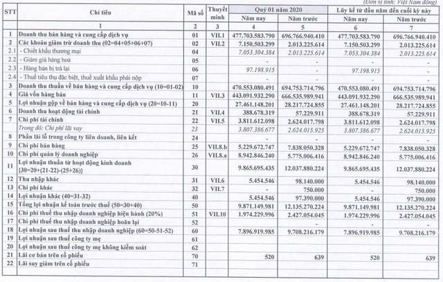 Thép VICASA (VCA): Quý 1/2020 lãi ròng 7,9 tỷ đồng giảm 18% so với cùng kỳ - Ảnh 1.