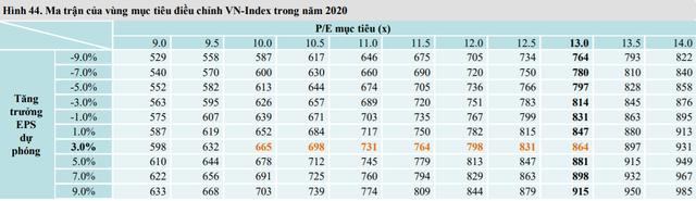 Mirae Asset dự báo VN-Index có thể lên mốc 865 điểm trong phần còn lại của năm 2020 - Ảnh 3.