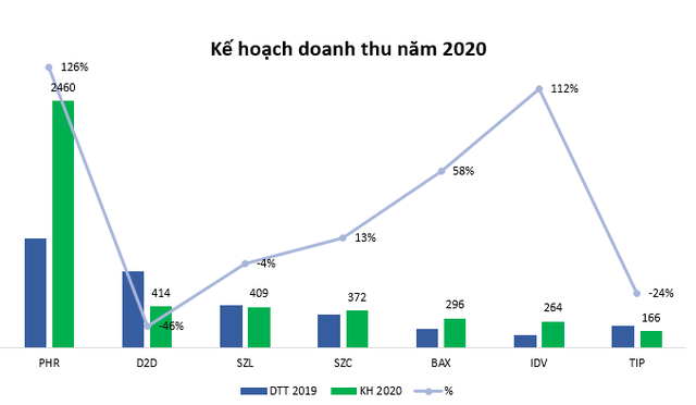 Vì Covid -19, doanh nghiệp khu công nghiệp lên kế hoạch lãi giảm trong năm 2020 - Ảnh 1.