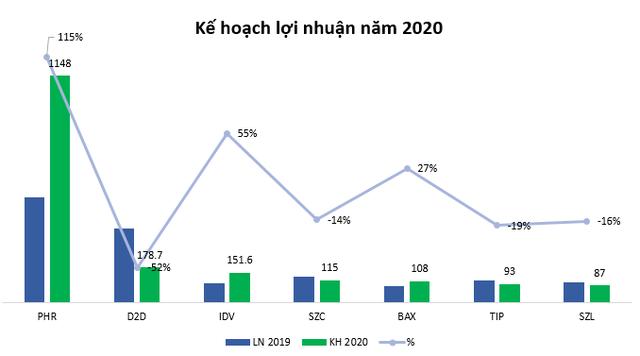 Vì Covid -19, doanh nghiệp khu công nghiệp lên kế hoạch lãi giảm trong năm 2020 - Ảnh 2.