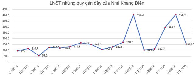 Nhà Khang Điền (KDH) báo lãi 154 tỷ đồng quý 1, gấp rưỡi cùng kỳ - Ảnh 1.