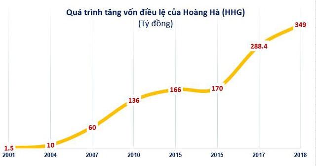Hoàng Hà (HHG): Quý 1 lỗ 15 lớn tỷ đồng - Ảnh 2.