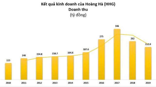 Hoàng Hà (HHG): Quý 1 lỗ 15 lớn tỷ đồng - Ảnh 3.