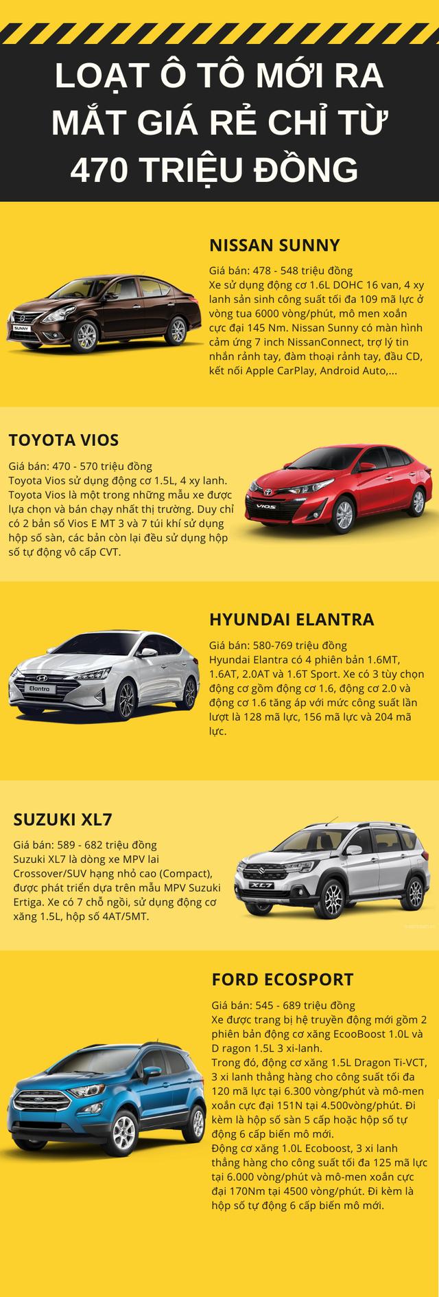Điểm danh loạt ô tô mới giá rẻ chỉ từ 470 triệu đồng - Ảnh 1.