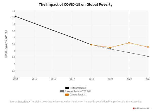 WB: Covid-19 khiến 100 triệu người rơi vào nghèo đói, gần 50 triệu người nghèo cùng cực - Ảnh 1.