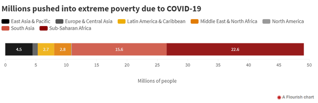 WB: Covid-19 khiến 100 triệu người rơi vào nghèo đói, gần 50 triệu người nghèo cùng cực - Ảnh 3.