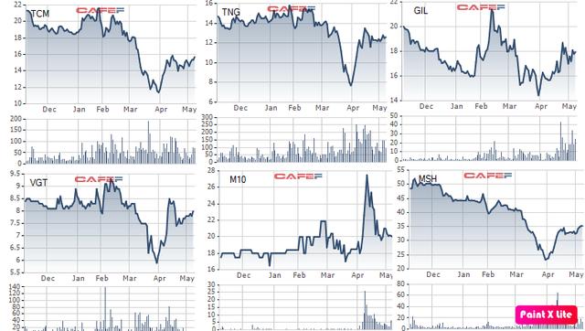 Nhóm cổ phiếu dệt may dậy sóng trước thềm phê chuẩn EVFTA - Ảnh 1.